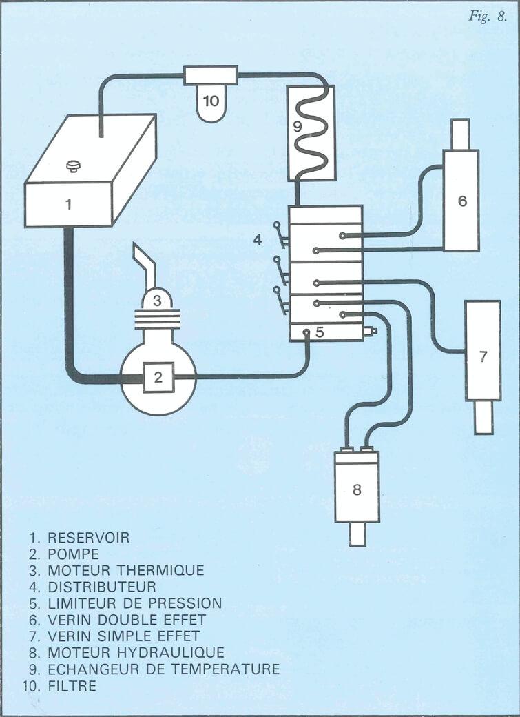 Schéma d'un circuit hydraulique