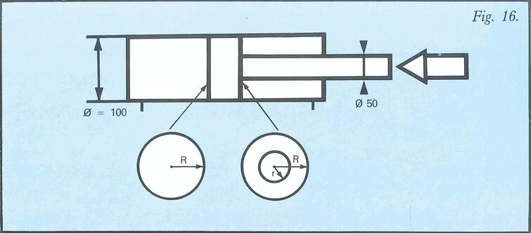 Schéma de la force développée d'un vérin double effet
