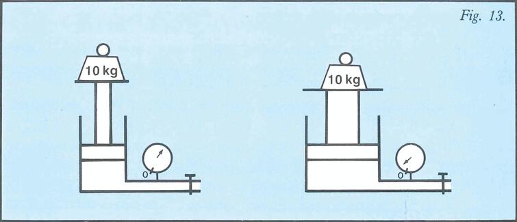 Schéma pression en fonction de la dimension du cylindre