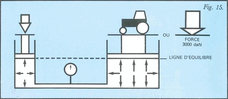 Exemple pression en fonction de la section et de la force