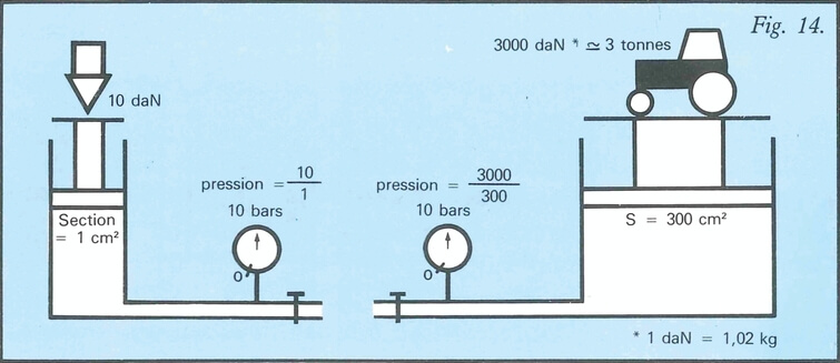 Exemple de la pression en fonction de la force et de la section