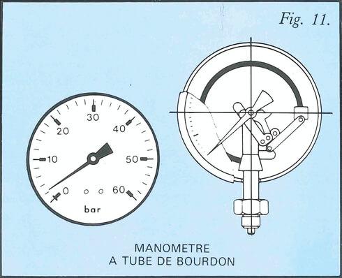 Schéma pression manomètre