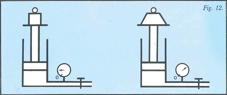 Schéma charge et pression hydraulique