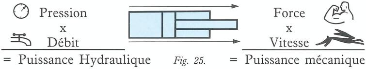 Calcul puissance hydraulique mécanique