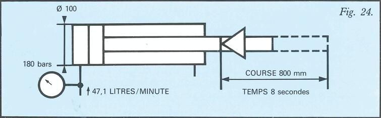 Exemple puissance hydraulique nécessaire