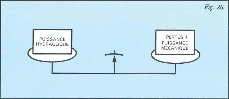 Puissance hydraulique mécanique + pertes