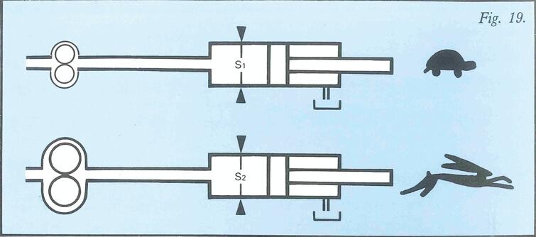 Schéma Influence du débit sur la vitesse