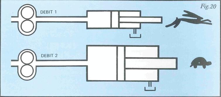 Schéma Vitesse enfonction de la section du cylindre