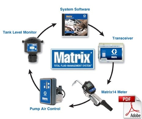 Graco MATRIX wireless fluid management systems
